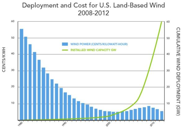 U.S. wind turbine power deployment and cost. Graph: U.S. DOE report.