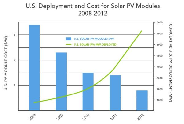 Solar PV power deployment and cost trends. Graph: U.S. Department of Energy report.