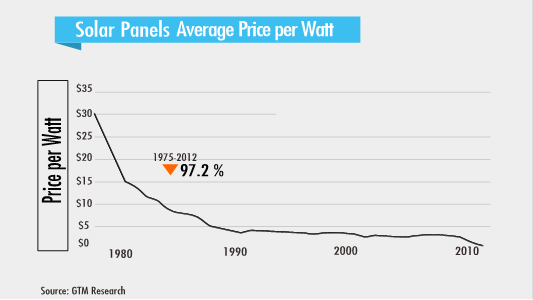 2_FPN-graph-Solar-panels-avg-price-per-watt_via-Peter-Diamandis