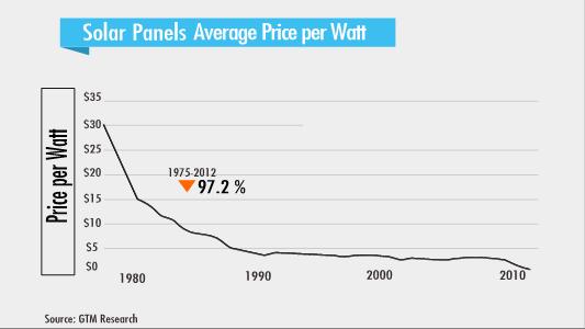 2_FPN-graph-Solar-panels-avg-price-per-watt_via-Peter-Diamandis