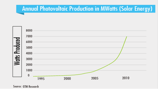 3_FPN-graph-Solar-Annual-PV-prodctn-Mwatts_via-Peter-Diamandis