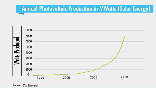 3_FPN-graph-Solar-Annual-PV-prodctn-Mwatts_via-Peter-Diamandis