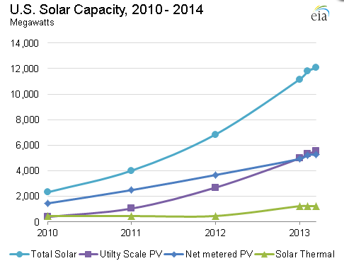 4_FPN_Graph-US-solar-capacity-growth-2010-2014-20140424_EIA-via-Cleantechnica-com