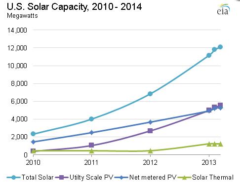 4_FPN_Graph-US-solar-capacity-growth-2010-2014-20140424_EIA-via-Cleantechnica-com